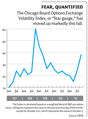 The Chicago Board Options Exchange Volatility Index moved up markedly in fall 2011.