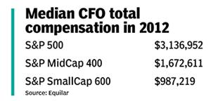 Earning Their Keep - CFO