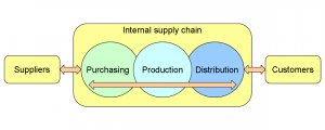 A_company's_supply_chain_(en)