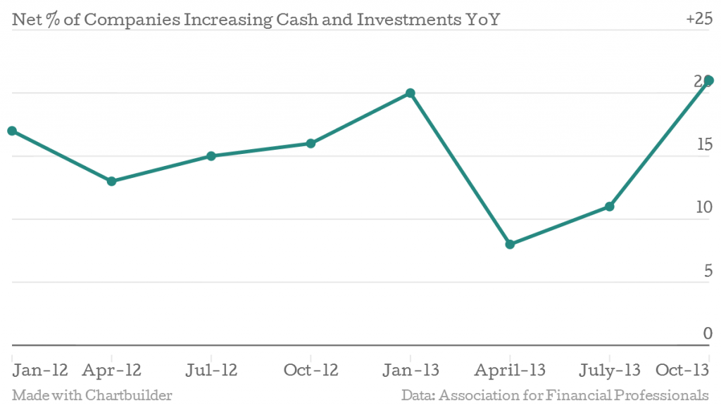 Net-of-Companies-Increasing-Cash-and-Investments-YoY-18_chartbuilder
