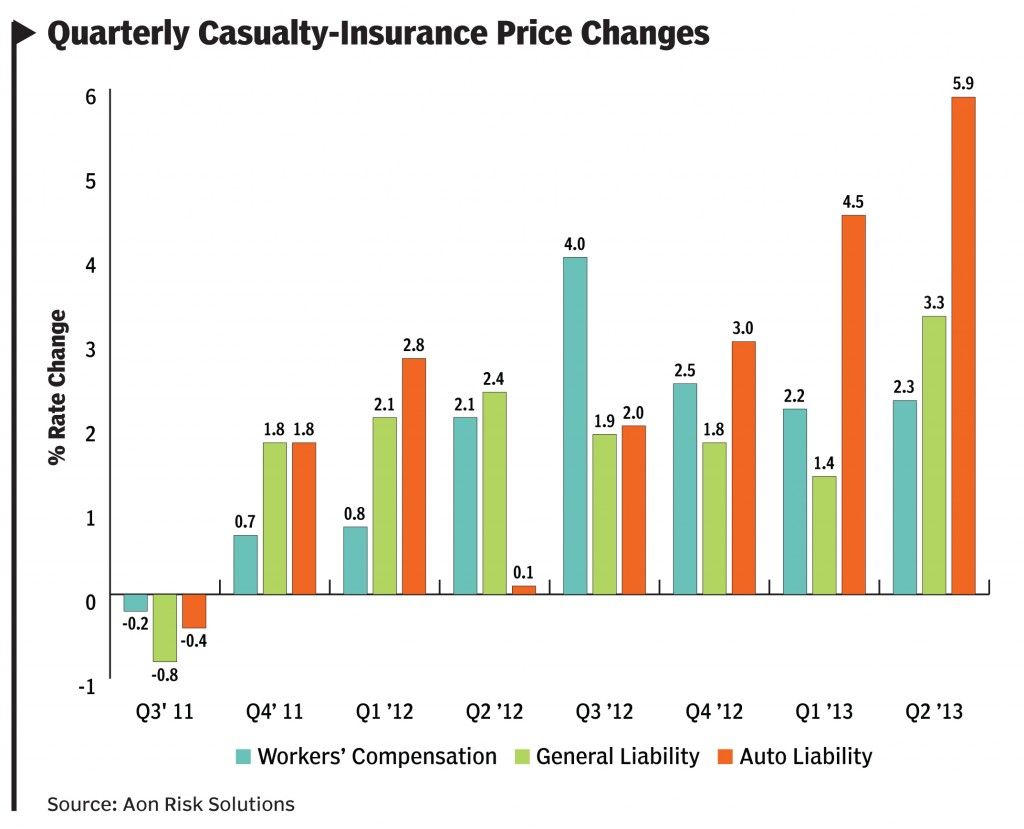 Quarterly Casualty-Insurance Price Changes