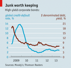 chart of junk bond yields