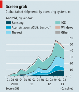 Tablet shipments graph