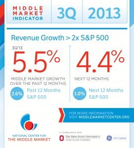 Middle market indicator