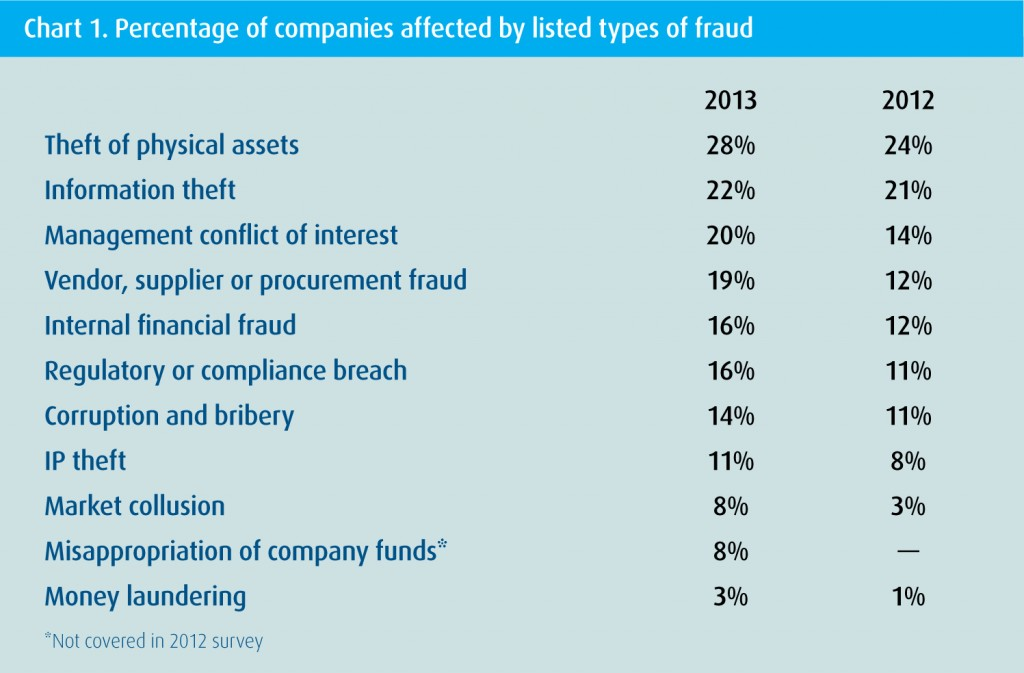Source: Kroll 2013/2014 Global Fraud Report