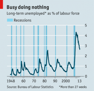the long-term unemployed