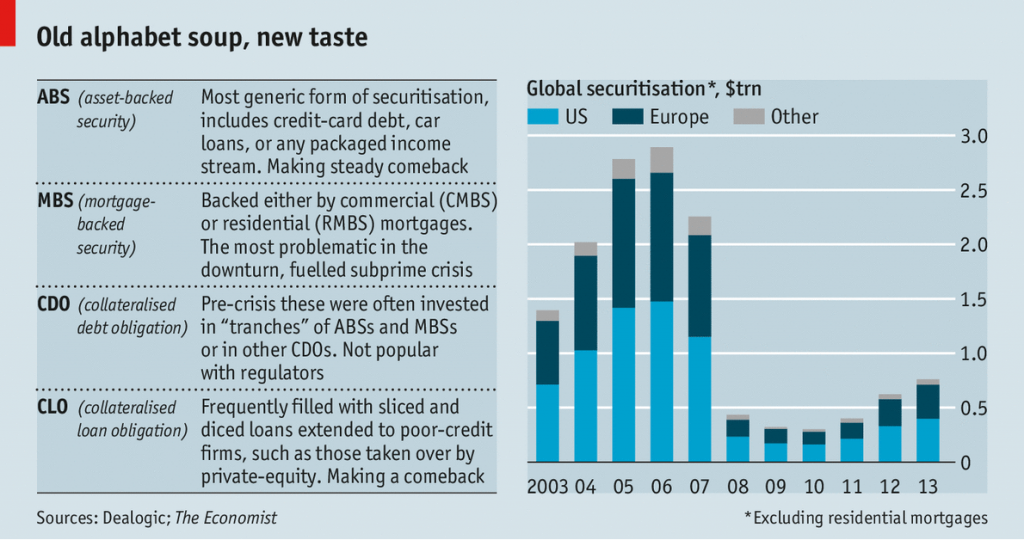 securitization_imageECONOMIST
