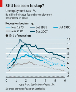 Unemployment rate in recessions