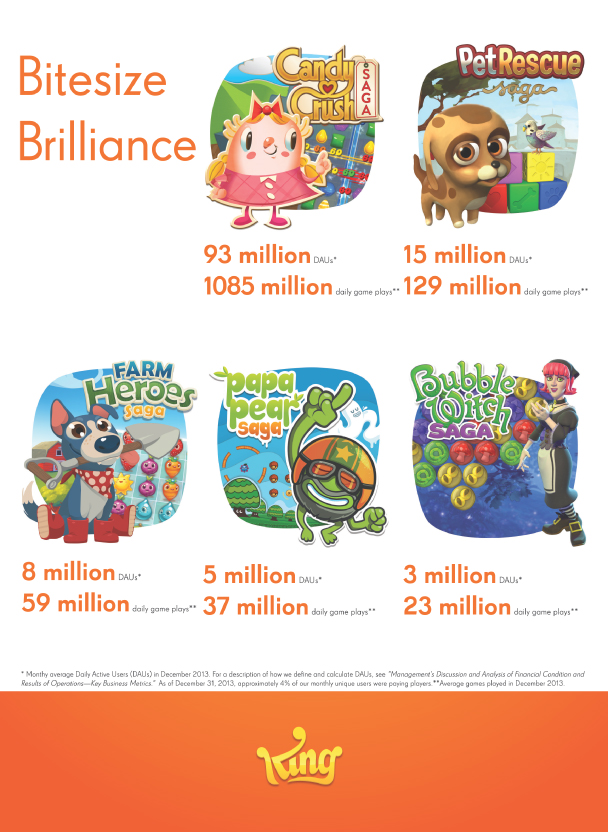 King Digital's mobile games, broken down by user, from its IPO filing.