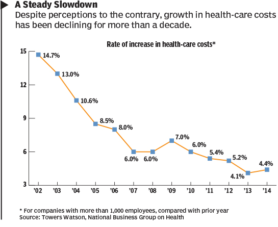 healthcare cost trends