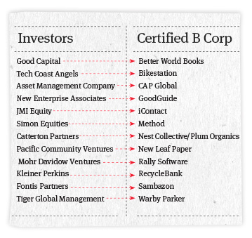 Firms investing in various B Corps. Courtesy of B Lab