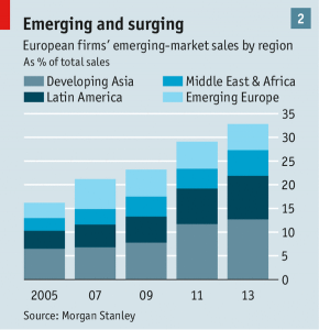 emerging market European firm sales
