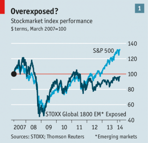 emerging market index performance chart