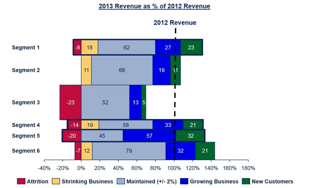Revenue CompareBLUE_RIDGE segmentation sales force effectiveness
