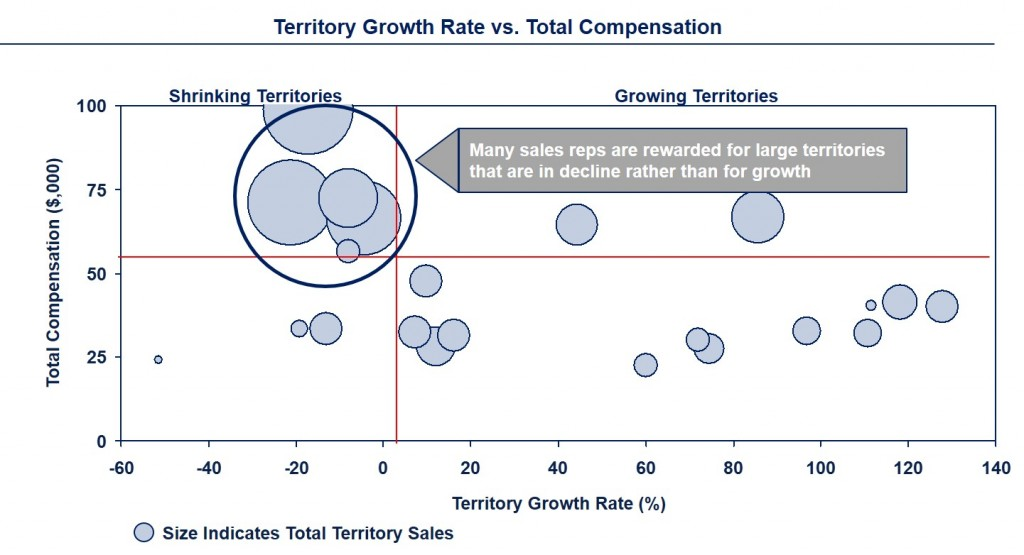 Territory GrowthBLUE_RIDGE sales compensation sales force effectiveness