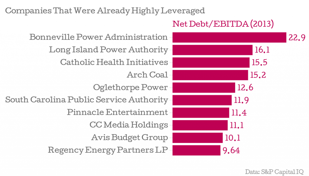 Which Companies Have Increased Leverage The Most
