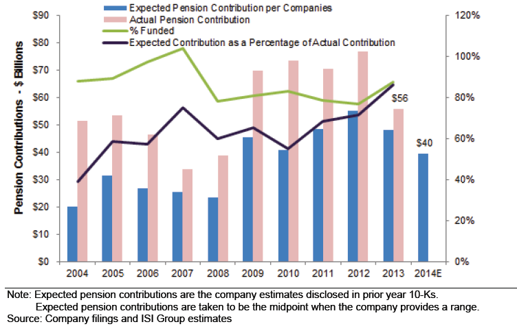 Actual and Expected Pension Contributions 2004-2014E, S&P 500