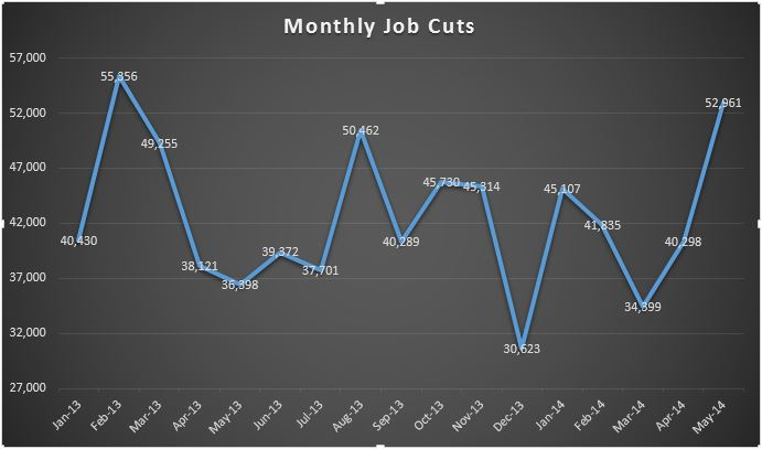 Challenger Gray Christmas.Job Cuts Hit 15 Month High