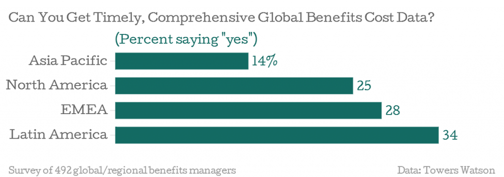 Can-You-Get-Timely-Comprehensive-Global-Benefits-Cost-Data-Percent-saying-yes-_chartbuilder