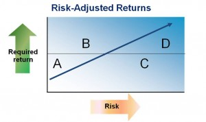 Risk-adjusted returns cost of capital