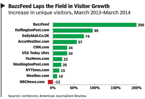 BuzzFeed chart