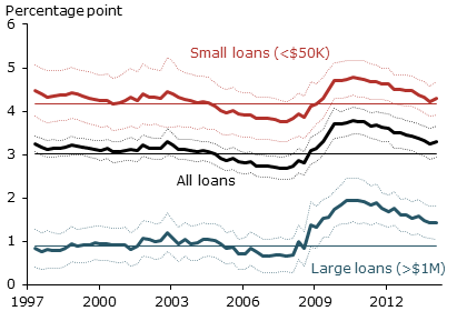 C&I loan spreads