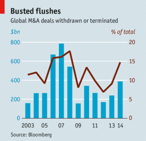 M&A withdrawals