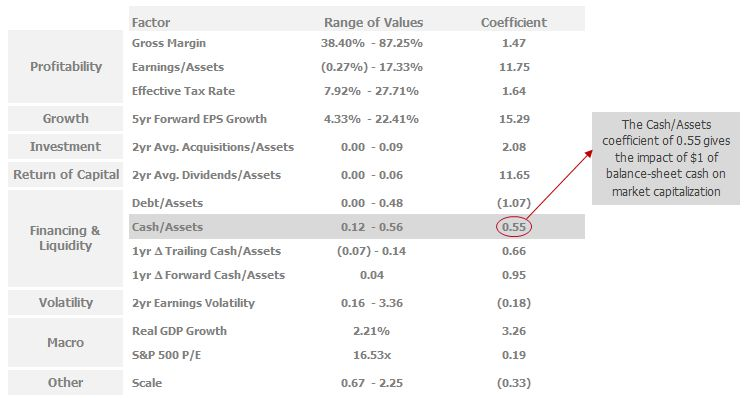 Figure 2 - what explains market cap-to-assets (1)