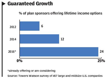 Income chart 2