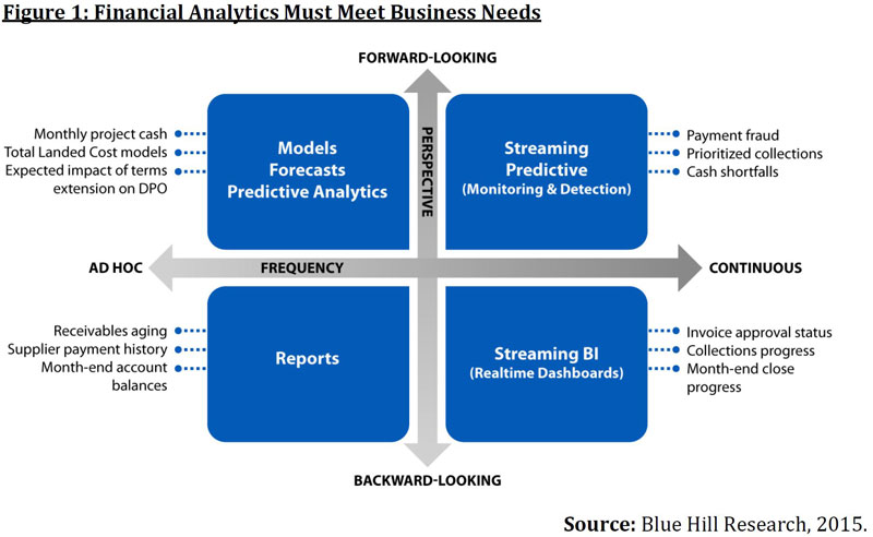A Look At Decision Points For Financial Analytics Solutions