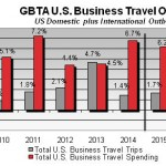 GBTA-US_Business_Travel_Outlook011215