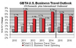 GBTA-US_Business_Travel_Outlook011215