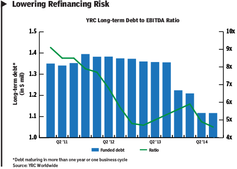 YRC Chart redux