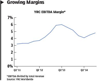 YRC chart 2