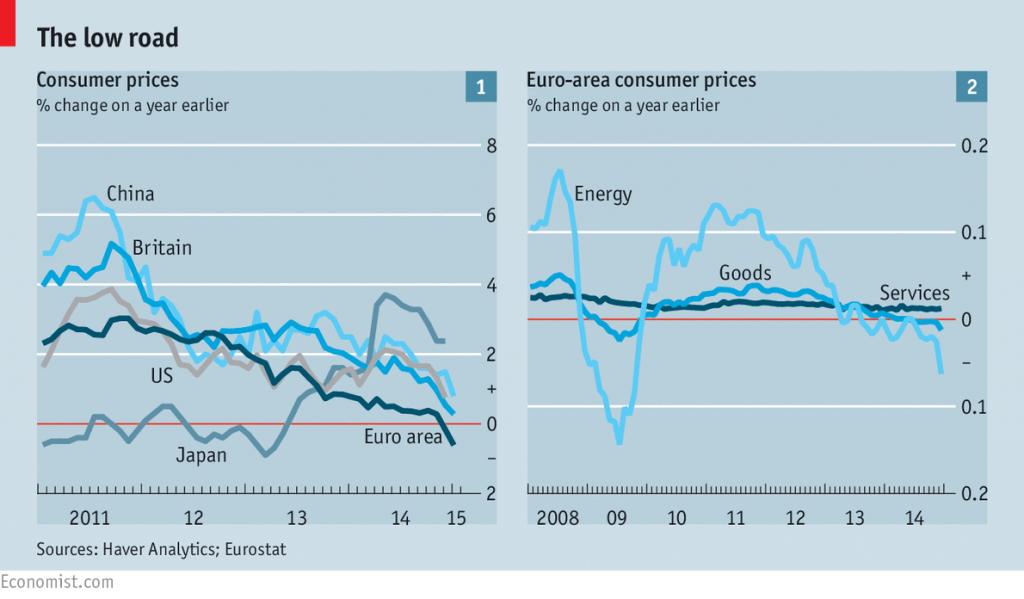 deflation_economist