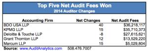 2014-Net-Audit-Fees-copy1