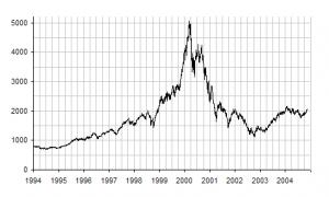 NASDAQ_IXIC_-_dot-com_bubble_small