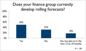 Rolling Forecasts Chart