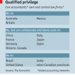 qualified_privilege_economist