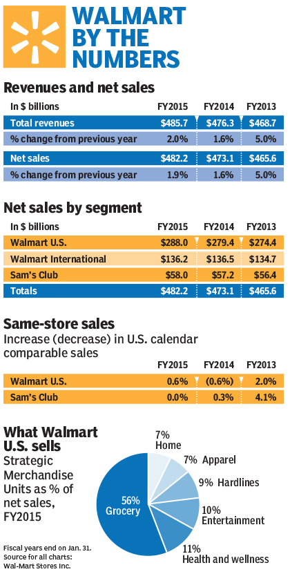 evils of walmart essay When wal-mart plans a new store location, as often as not the company has to fight its way into town in the municipal equivalent of civil war between pro and anti wal-mart factions.
