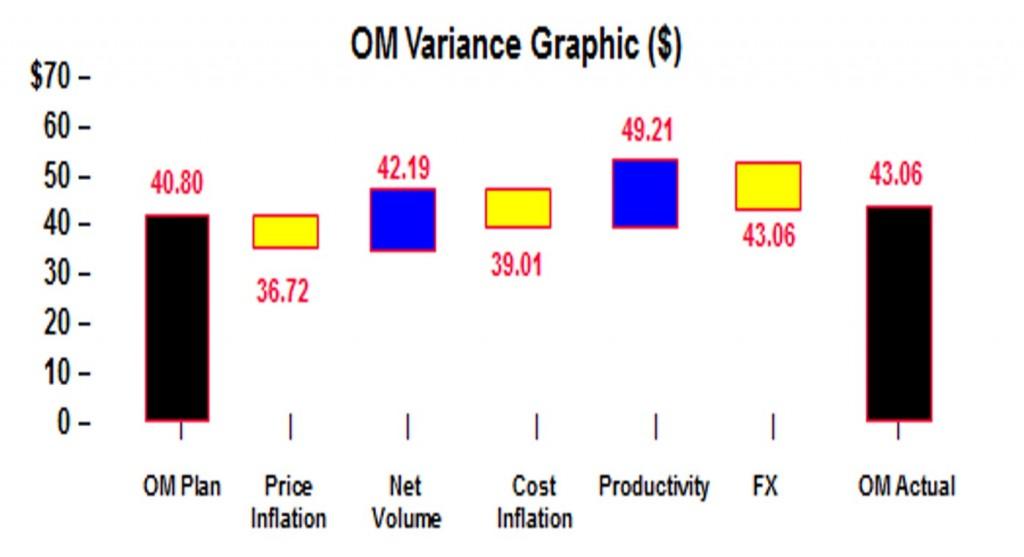Graph 1 OM Variance