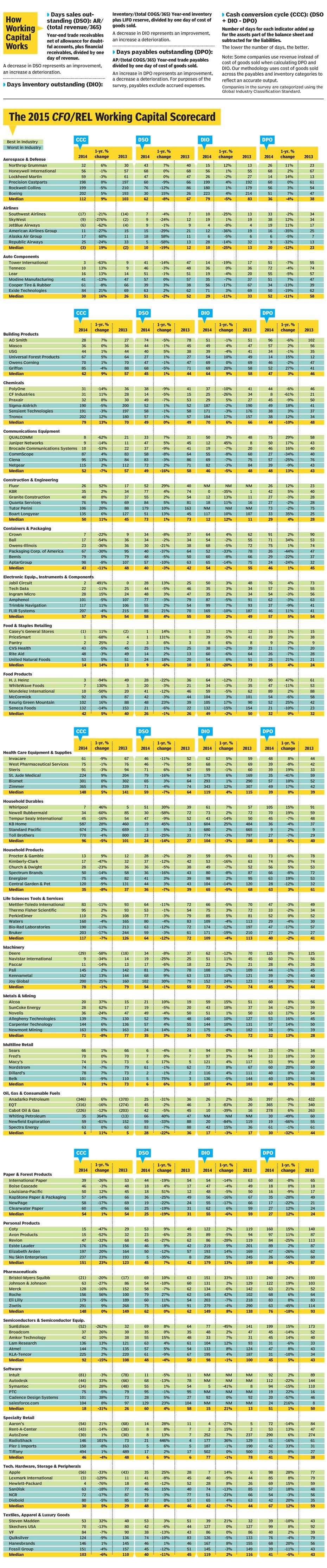 The 2015 CFO/REL Working Capital Scorecard