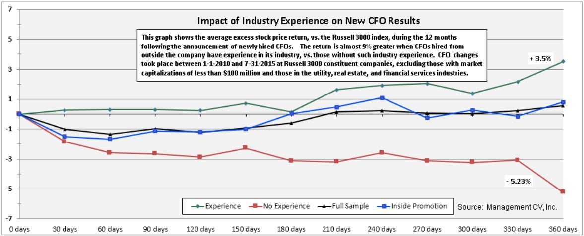 CFOIndustryExperience2