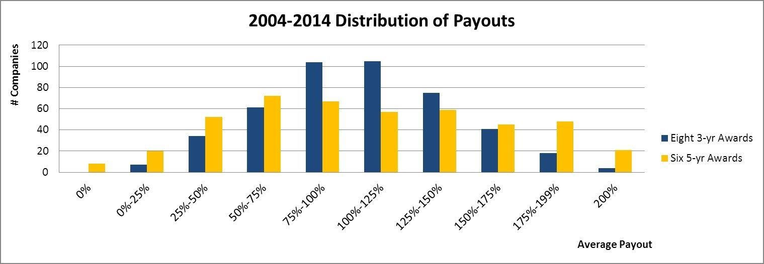 payoutsdistribution