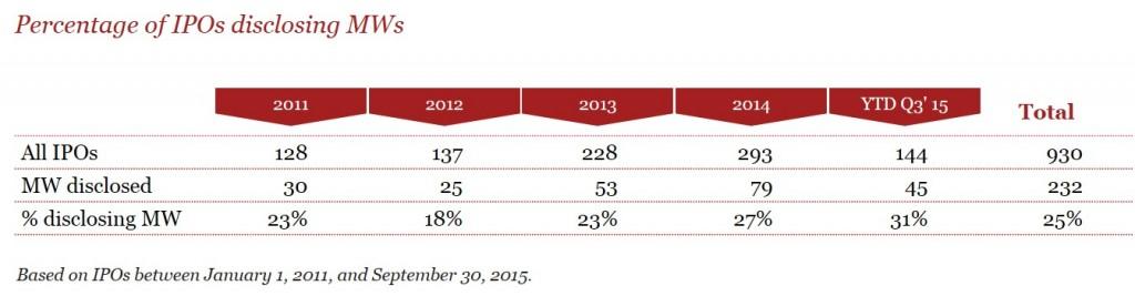 IPOs disclosing MWs
