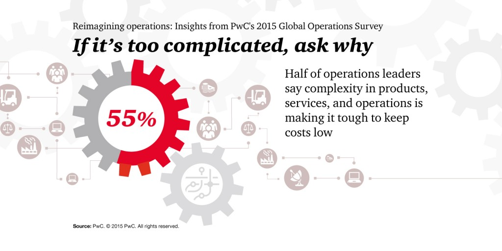 PwC_ReimagineOps_Complicated
