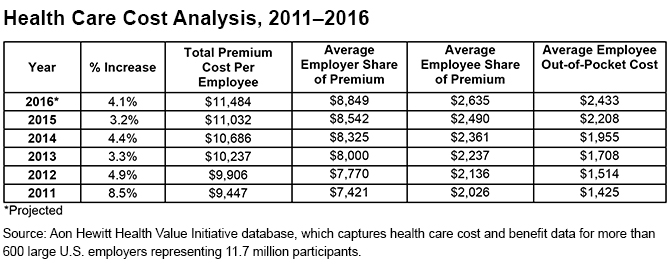 health-care-cost-analysis-2011-2016
