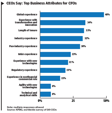 16Jan_CFO_Attributes