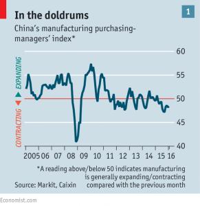 manufacturing performance doldrums_economist