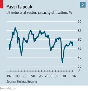 manufacturing performance pastitspeak_economist